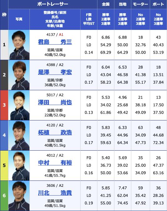 2021年8月14日びわこ滋賀県知事杯争奪第26回びわこカップ5日目10R